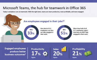 What can Microsoft Teams do for you?